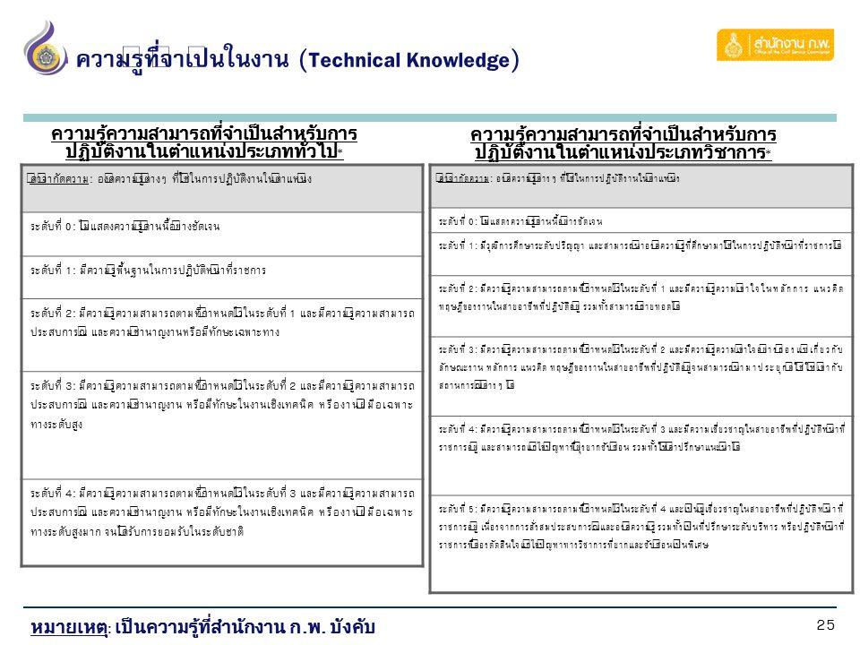 25 ความรู้ที่จำเป็นในงาน (Technical Knowledge) คำจำกัดความ: องค์ความรู้ต่างๆ ที่ใช้ในการปฏิบัติงานในตำแหน่ง ระดับที่ 0: ไม่แสดงความรู้ด้านนี้อย่างชัดเ