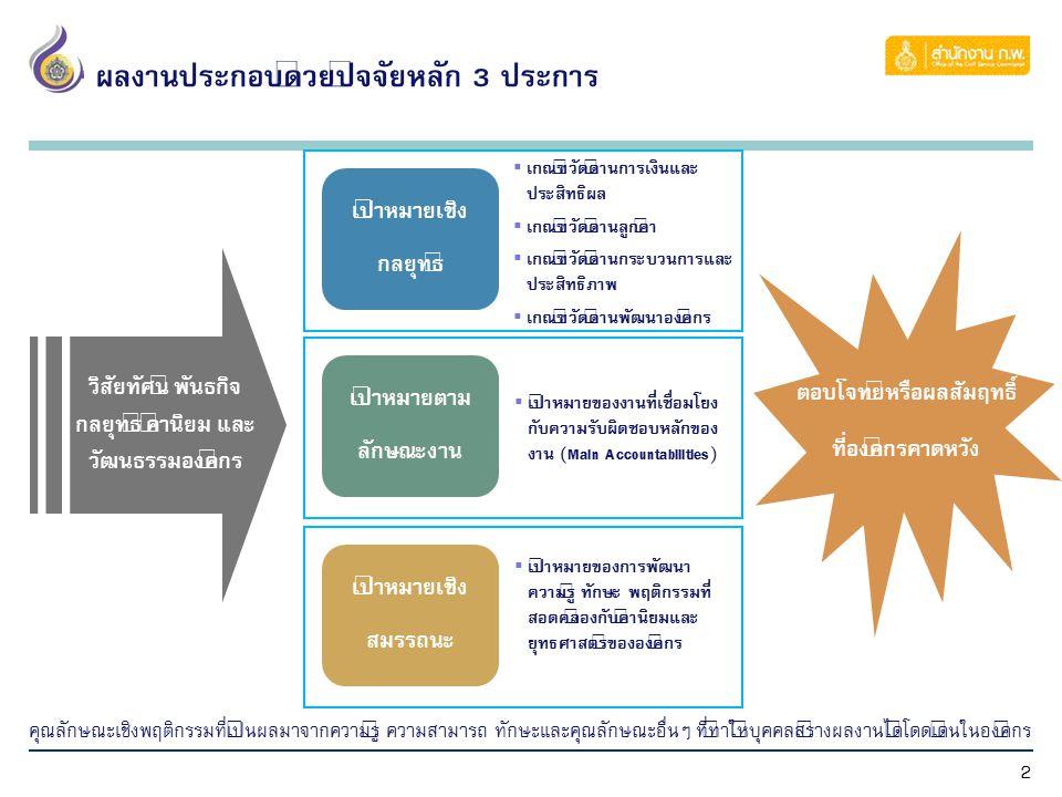 2 วิสัยทัศน์ พันธกิจ กลยุทธ์ ค่านิยม และ วัฒนธรรมองค์กร  เกณฑ์วัดด้านการเงินและ ประสิทธิผล  เกณฑ์วัดด้านลูกค้า  เกณฑ์วัดด้านกระบวนการและ ประสิทธิภา