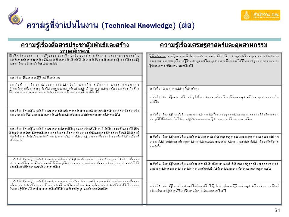 31 ความรู้ที่จำเป็นในงาน (Technical Knowledge) (ต่อ) คำจำกัดความ: ความรู้และความเข้าใจในแนวคิด หลักการ และกระบวนการใน การสื่อสารเพื่อการประชาสัมพันธ์แ