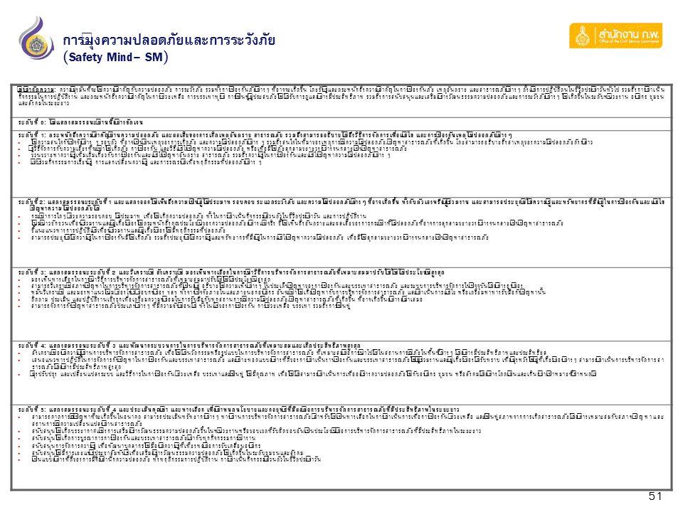 51 การมุ่งความปลอดภัยและการระวังภัย (Safety Mind- SM) คำจำกัดความ: ความมุ่งมั่นที่จะให้ความสำคัญกับความปลอดภัย การระวังภัย รวมทั้งการป้องกันภัยต่างๆ ท