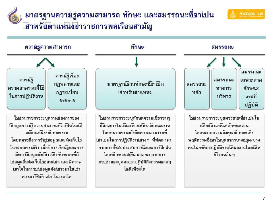 7 มาตรฐานความรู้ความสามารถ ทักษะ และสมรรถนะที่จำเป็น สำหรับตำแหน่งข้าราชการพลเรือนสามัญ ความรู้ความสามารถทักษะสมรรถนะ ความรู้ ความสามารถที่ใช้ ในการปฏ