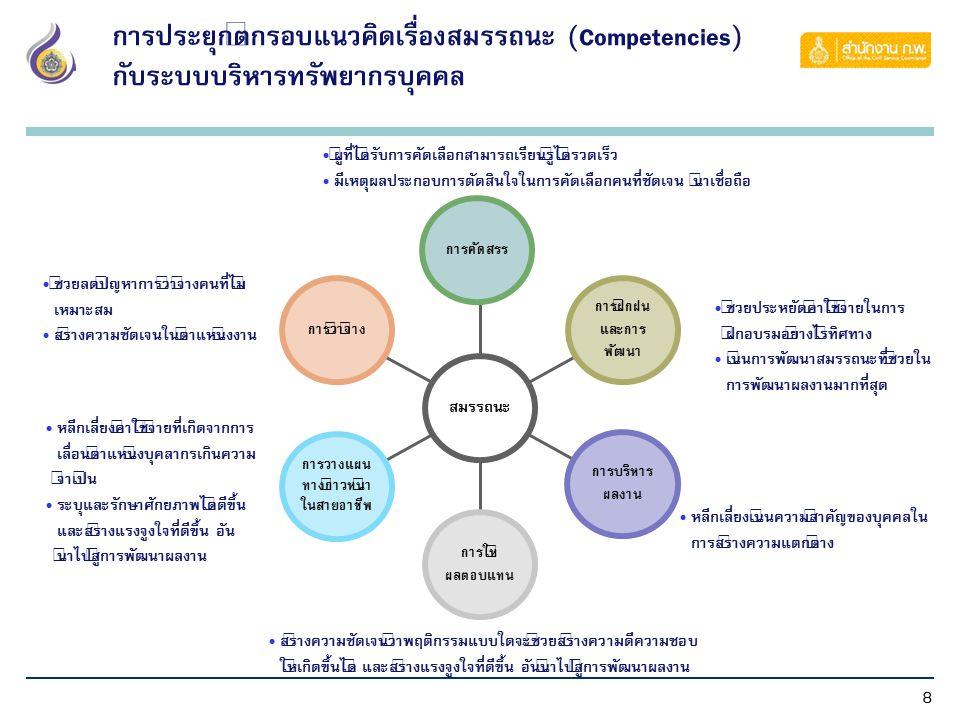 8 การประยุกต์กรอบแนวคิดเรื่องสมรรถนะ (Competencies) กับระบบบริหารทรัพยากรบุคคล การว่าจ้าง การวางแผน ทางก้าวหน้า ในสายอาชีพ การให้ ผลตอบแทน การบริหาร ผ