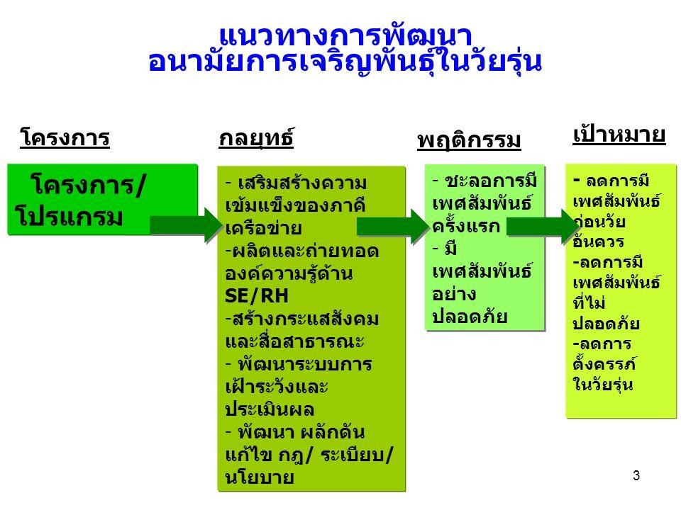 4 แนวทางการพัฒนา อนามัยการเจริญพันธุ์ ในวัยรุ่น เป้าหมาย 1) เสริมสร้างความเข้มแข็งของภาคี เครือข่าย -สถานบริการ -มหาวิทยาลัย -เครือข่ายระดับจังหวัด -สภาเด็กและเยาวชน 2) ผลิตและถ่ายทอดองค์ความรู้ด้าน SE/RH -เพิ่มพูนความรู้RHแก่ กลุ่มเป้าหมายพิเศษ -พัฒนาสื่อ/เว็บไซต์/ชุด นิทรรศการ/สิ่งพิมพ์ กรมอื่นๆ ก.ศธ,พม, วธ,มท,NGOฯ - ลดการมี เพศสัมพันธ์ ก่อนวัย อันควร -ลดการมี เพศสัมพันธ์ ที่ไม่ปลอดภัย -ลดการ ตั้งครรภ์ ในวัยรุ่น
