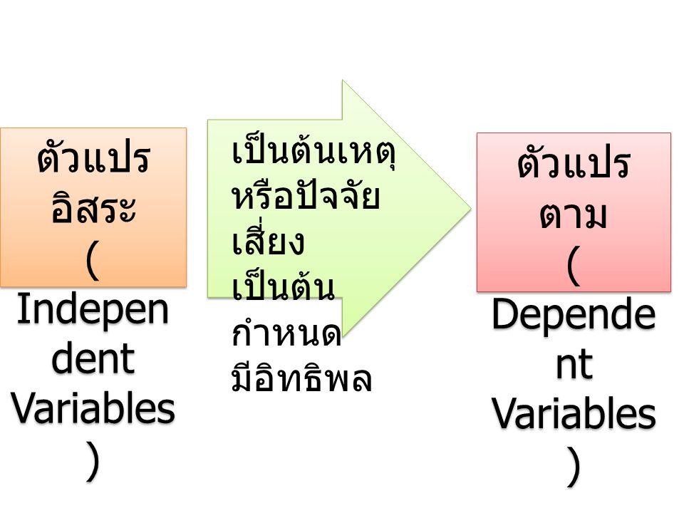 ตัวแปร อิสระ ( Indepen dent Variables ) ตัวแปร อิสระ ( Indepen dent Variables ) เป็นต้นเหตุ หรือปัจจัย เสี่ยง เป็นต้น กำหนด มีอิทธิพล ตัวแปร ตาม ( Dep