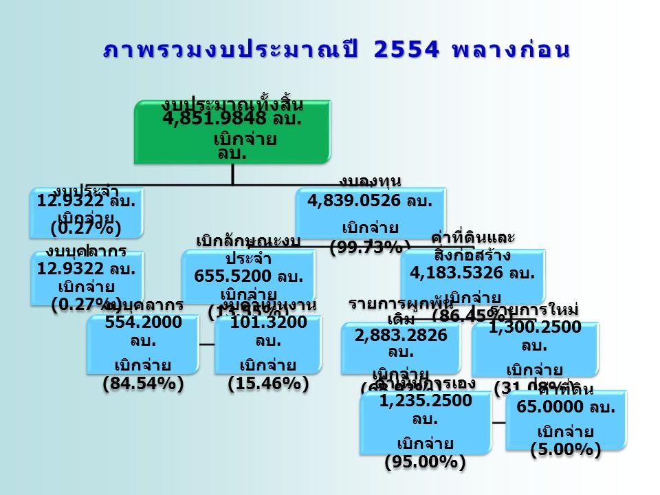 12 ภาพรวมงบประมาณปี 2554 พลางก่อน งบประมาณทั้งสิ้น 4,851.9848 ลบ.