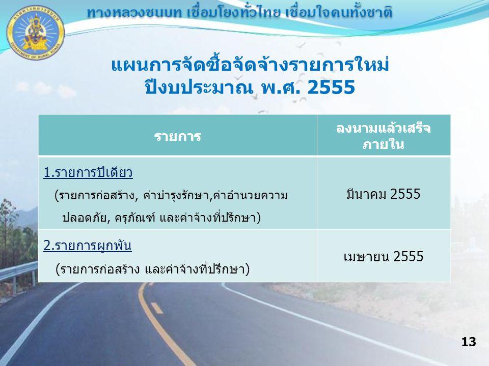 รายการ ลงนามแล้วเสร็จ ภายใน 1.รายการปีเดียว (รายการก่อสร้าง, ค่าบำรุงรักษา,ค่าอำนวยความ ปลอดภัย, ครุภัณฑ์ และค่าจ้างที่ปรึกษา) มีนาคม 2555 2.รายการผูกพัน (รายการก่อสร้าง และค่าจ้างที่ปรึกษา) เมษายน 2555 แผนการจัดซื้อจัดจ้างรายการใหม่ ปีงบประมาณ พ.ศ.