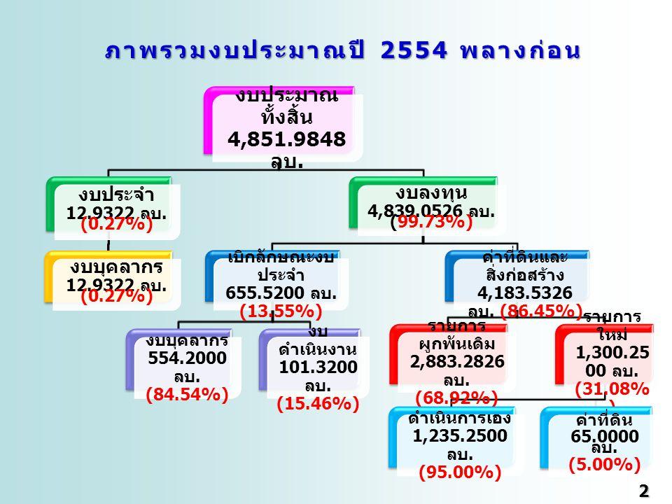 3 3 ภาพรวมงบประมาณปี 2554 พลางก่อน งบประมาณทั้งสิ้น 4,851.9848 ลบ.
