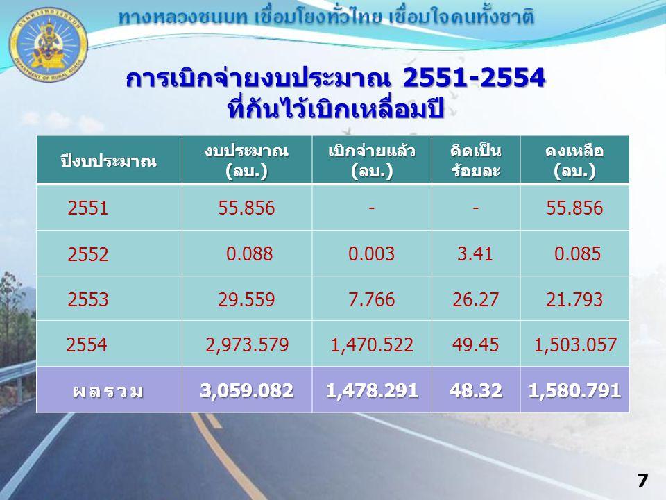 8 เหลือจ่ายไทยเข้มแข็ง (SP) ที่ยังเบิกจ่ายไม่หมด รายการ วันสิ้นสุด สัญญา หน่วย ดำเนินการ งปม.ทั้งสิ้น (ลบ.) เบิกจ่าย แล้ว (ลบ.) คงเหลือ (ลบ.) ผล ก่อสร้าง (%) 1.