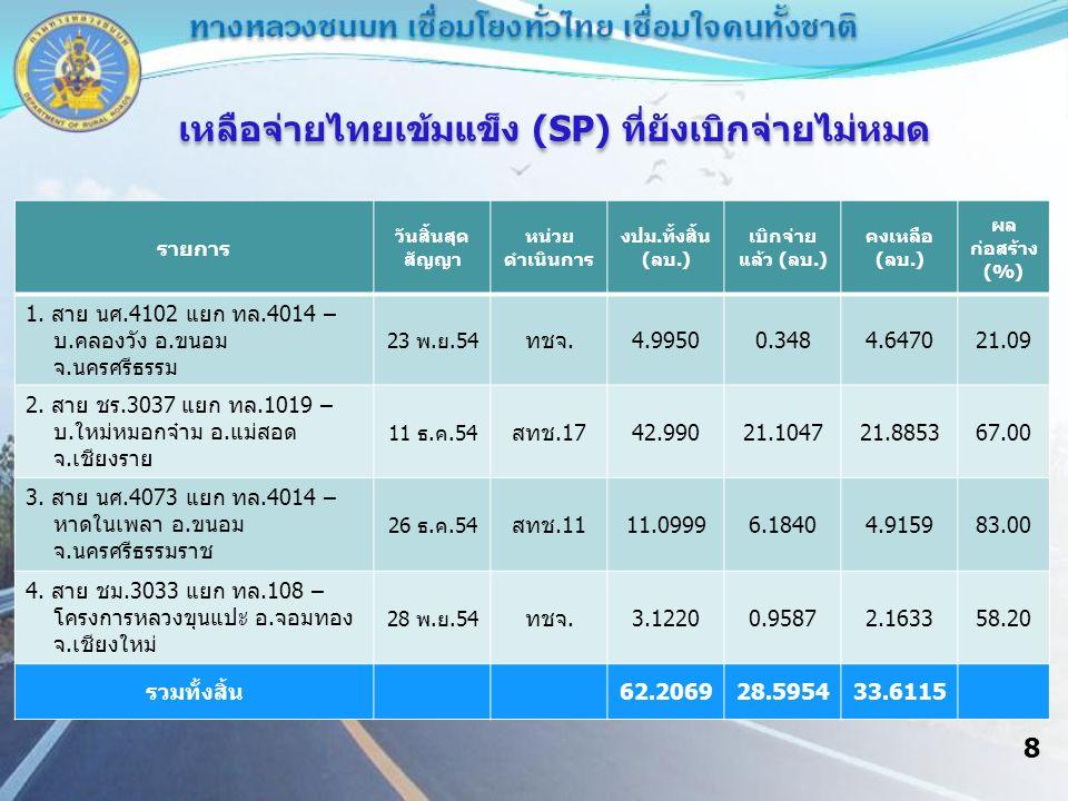 9 ประเภท งบประมาณ ได้รับจัดสรร (ล้านบาท) ปรับลด (ล้านบาท) งบประมาณคงเหลือ (ล้านบาท) ร้อยละ กรมทางหลวงชนบท25,296.1427 538.056724,758.0860 1.
