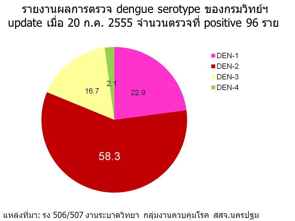 รายงานผลการตรวจ dengue serotype ของกรมวิทย์ฯ update เมื่อ 20 ก.ค. 2555 จำนวนตรวจที่ positive 96 ราย แหล่งที่มา: รง 506/507 งานระบาดวิทยา กลุ่มงานควบคุ