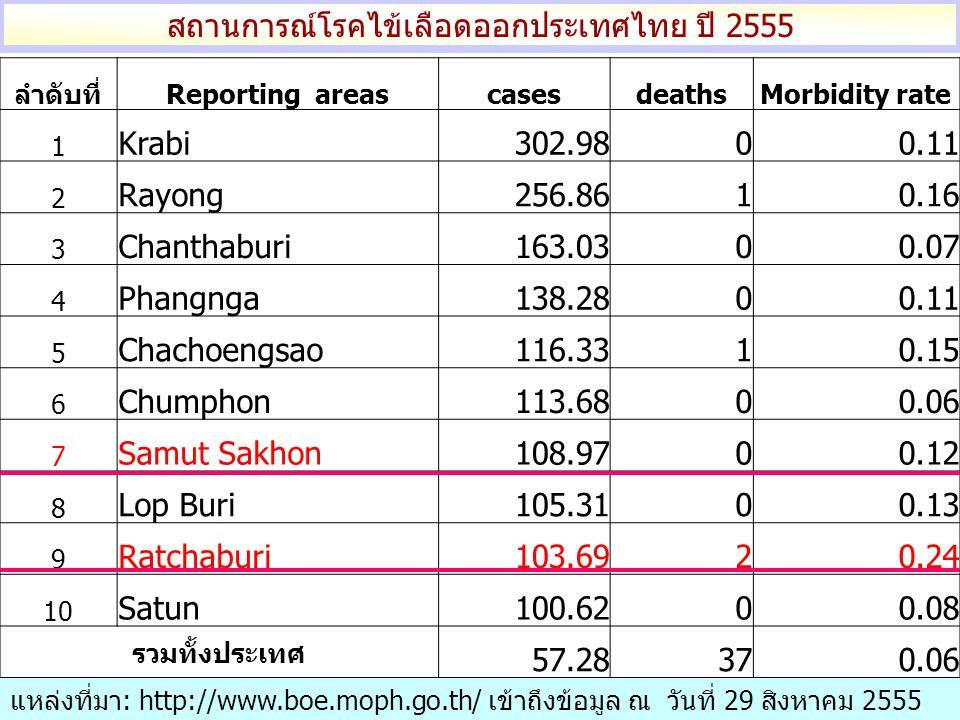 ลำดับที่Reporting areascasesdeathsMorbidity rate 1 Krabi302.9800.11 2 Rayong256.8610.16 3 Chanthaburi163.0300.07 4 Phangnga138.2800.11 5 Chachoengsao116.3310.15 6 Chumphon113.6800.06 7 Samut Sakhon108.9700.12 8 Lop Buri105.3100.13 9 Ratchaburi103.6920.24 10 Satun100.6200.08 รวมทั้งประเทศ 57.28370.06 สถานการณ์โรคไข้เลือดออกประเทศไทย ปี 2555 แหล่งที่มา: http://www.boe.moph.go.th/ เข้าถึงข้อมูล ณ วันที่ 29 สิงหาคม 2555