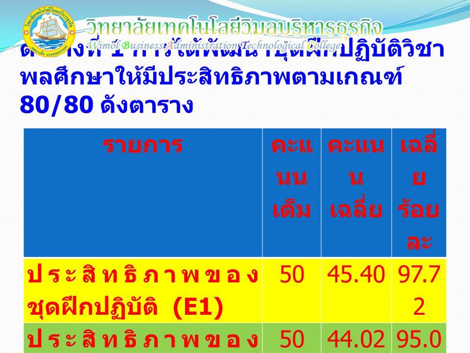 ตารางที่ 1 การได้พัฒนาชุดฝึกปฏิบัติวิชา พลศึกษาให้มีประสิทธิภาพตามเกณฑ์ 80/80 ดังตาราง รายการ คะแ นน เต็ม คะแน น เฉลี่ย เฉลี่ ย ร้อย ละ ประสิทธิภาพของ ชุดฝึกปฏิบัติ (E1) 5045.40 97.7 2 ประสิทธิภาพของ แบบทดสอบ (E2) 5044.0295.0 2
