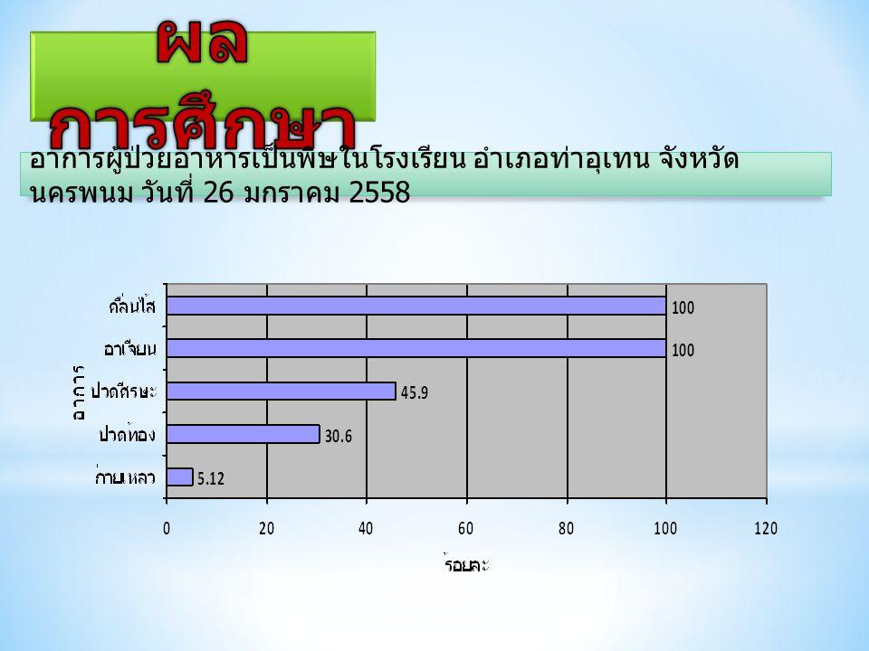 อาการผู้ป่วยอาหารเป็นพิษในโรงเรียน อำเภอท่าอุเทน จังหวัด นครพนม วันที่ 26 มกราคม 2558