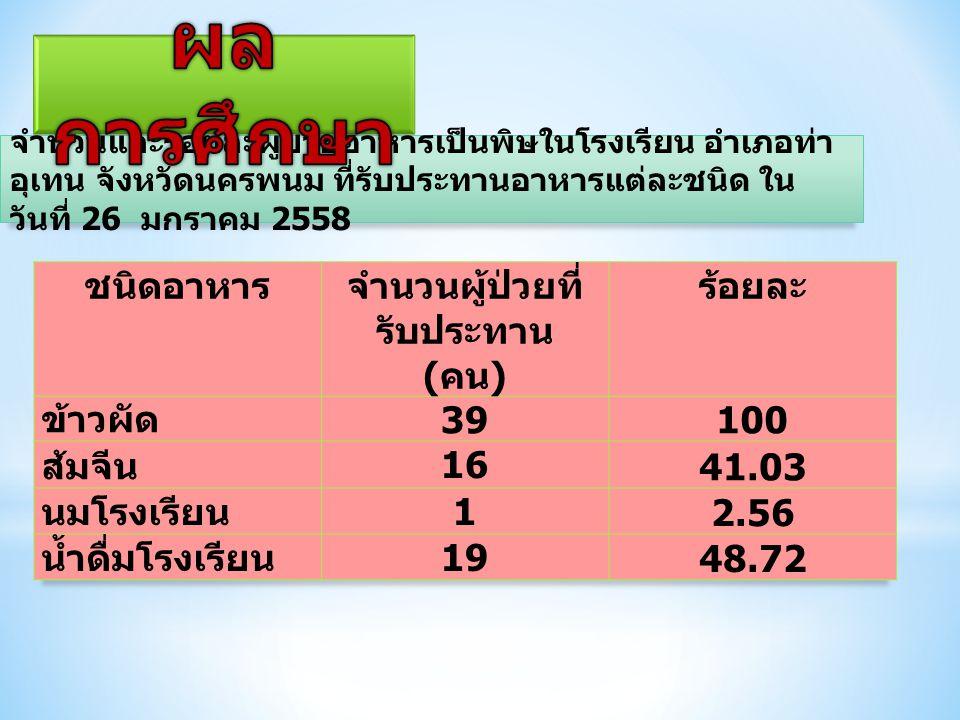 จำนวนและร้อยละผู้ป่วยอาหารเป็นพิษในโรงเรียน อำเภอท่า อุเทน จังหวัดนครพนม ที่รับประทานอาหารแต่ละชนิด ใน วันที่ 26 มกราคม 2558