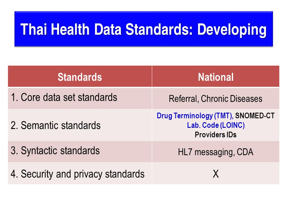 Thai Health Data Standards: Developing StandardsNational 1.
