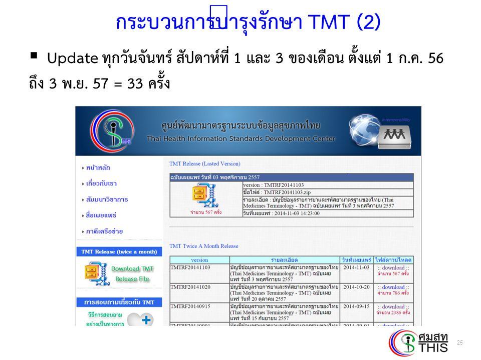 Thai Health Informatics Academy Thai Health Information Standard Development Center(THIS) กระบวนการบำรุงรักษา TMT (2)  Update ทุกวันจันทร์ สัปดาห์ที่
