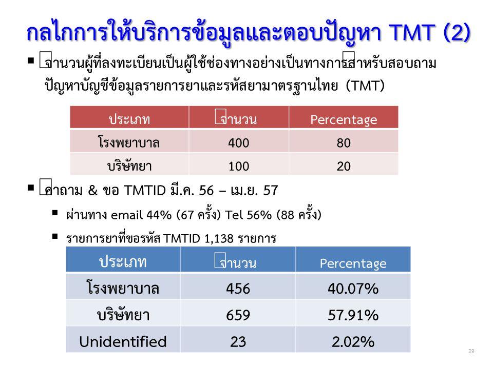  จำนวนผู้ที่ลงทะเบียนเป็นผู้ใช้ช่องทางอย่างเป็นทางการสำหรับสอบถาม ปัญหาบัญชีข้อมูลรายการยาและรหัสยามาตรฐานไทย (TMT)  คำถาม & ขอ TMTID มี.ค. 56 – เม.
