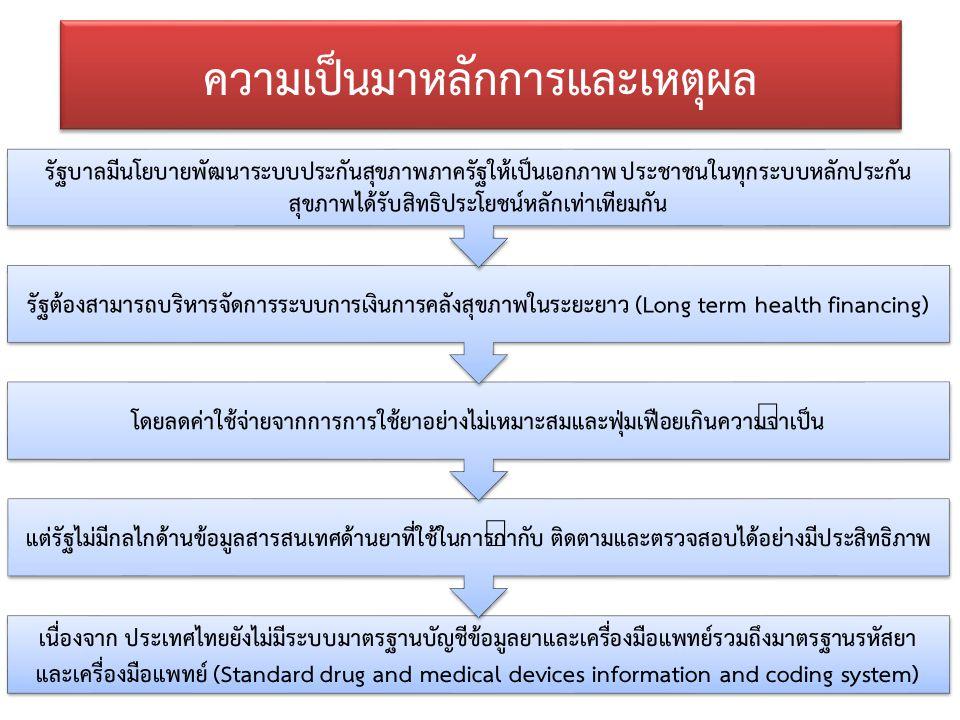 Thai Health Informatics Academy Thai Health Information Standard Development Center(THIS) ขอบเขตของ TMT (3)  ข้อมูลด้านยาที่ TMT ไม่ครอบคลุม  ข้อมูลผลอันไม่พึงประสงค์ของยา (Adverse effects)  ข้อพึงระวังและคำแนะนำการใช้ยา (Cautionary and advisory label recommendations)  ข้อบ่งชี้การใช้ยา (Indication)  ข้อห้ามการใช้ยา (Contraindication)  อันตรกิริยาของยา (Drug interaction)  พิสัยขนาดการใช้ยา (Normal dose ranges)  การเก็บและข้อมูลที่เกี่ยวกับห่วงโซ่อุปทาน (Storage and supply chain related information) 15