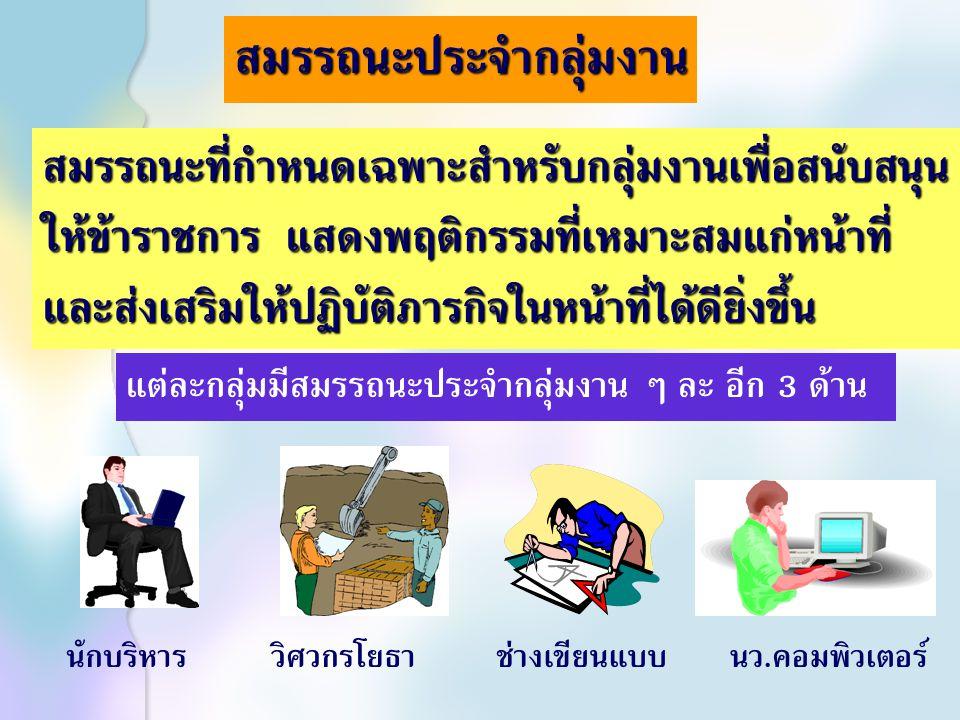 สมรรถนะหลัก คุณลักษณะร่วมของข้าราชการพลเรือนไทยทั้งระบบเพื่อ หล่อหลอมค่านิยม และพฤติกรรมที่พึงประสงค์ ร่วมกัน 1.การมุ่งผลสัมฤทธิ์ 1.การมุ่งผลสัมฤทธิ์ 4.
