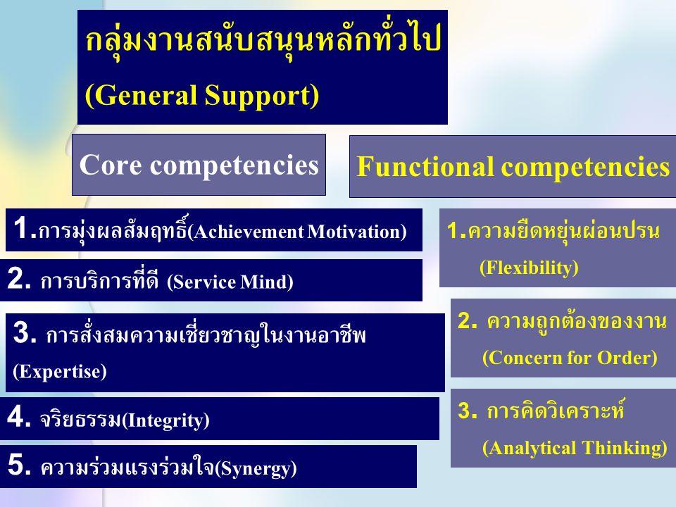กลุ่มงานนโยบายและวางแผน (Policy and Planning) 1.การมุ่งผลสัมฤทธิ์ (Achievement Motivation) 2.