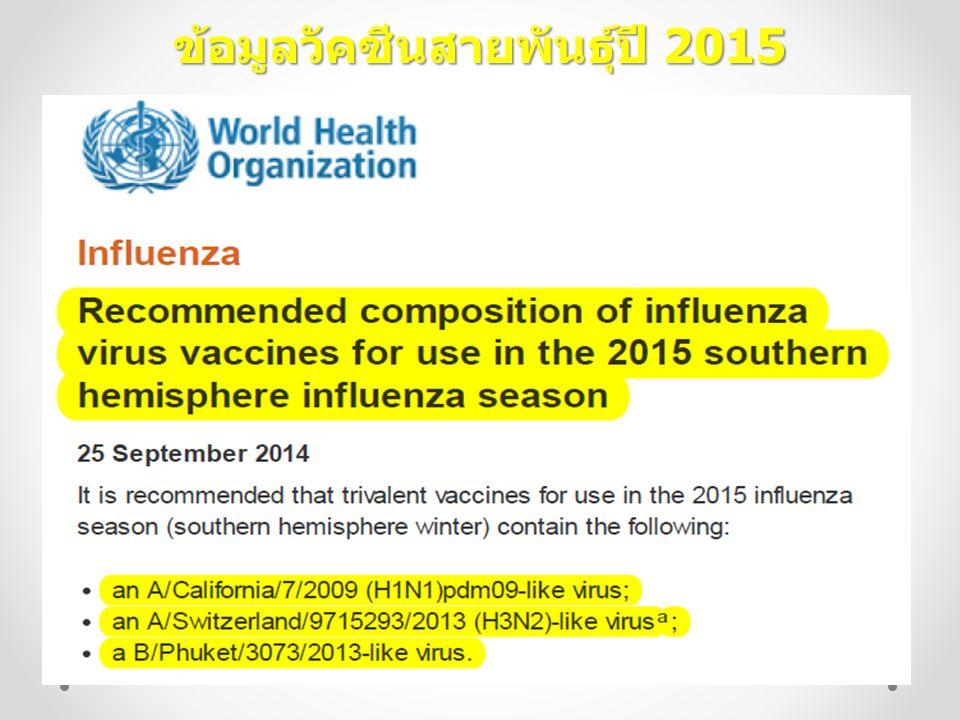 ข้อมูลวัคซีนสายพันธุ์ปี 2015