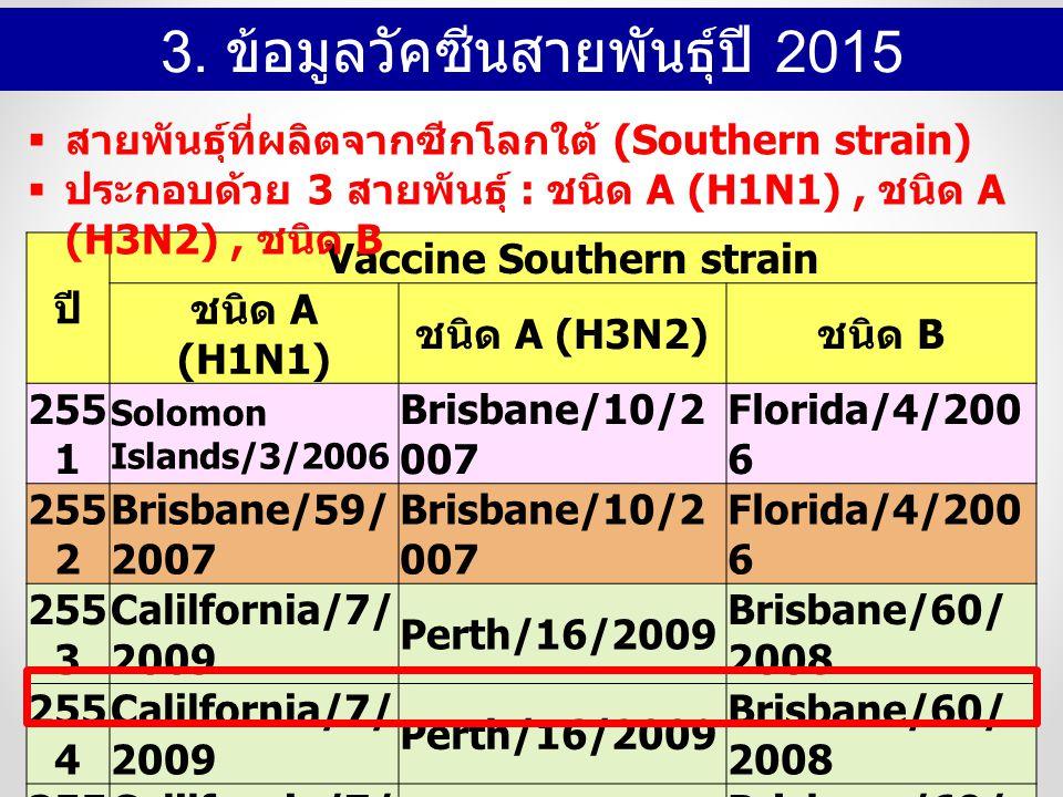 ปี Vaccine Southern strain ชนิด A (H1N1) ชนิด A (H3N2) ชนิด B 255 1 Solomon Islands/3/2006 Brisbane/10/2 007 Florida/4/200 6 255 2 Brisbane/59/ 2007 Brisbane/10/2 007 Florida/4/200 6 255 3 Calilfornia/7/ 2009 Perth/16/2009 Brisbane/60/ 2008 255 4 Calilfornia/7/ 2009 Perth/16/2009 Brisbane/60/ 2008 255 5 Calilfornia/7/ 2009 Perth/16/2009 Brisbane/60/ 2008 255 6 Calilfornia/7/ 2009 Victoria/361/2 011 Wisconsin/1/ 2010 255 7 Calilfornia/7/ 2009 Texas/50/201 2 Massuchusetts /2/2012 255 8 Calilfornia/7/ 2009 Switzerland /97 15293/2013 Phuket/3073/ 2013  สายพันธุ์ที่ผลิตจากซีกโลกใต้ (Southern strain)  ประกอบด้วย 3 สายพันธุ์ : ชนิด A (H1N1), ชนิด A (H3N2), ชนิด B 3.