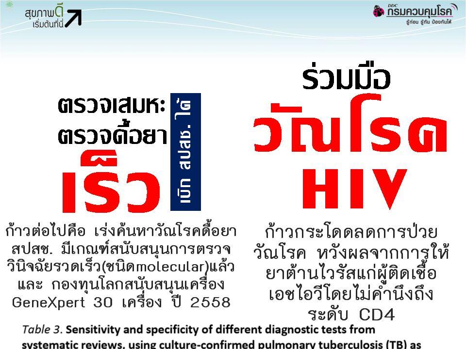 วัณโรคยังเป็นปัญหา จำนวนผู้ป่วยสูงติดอันดับที่ 18 ใน Top 22 ของโลก อัตราป่วยยังสูง สูงกว่าประเทศพัฒนาแล้ว 30 เท่า อัตราตายระหว่างรักษา 7% (ทุก 15 คน มีเสียชีวิต 1 คน) และในกลุ่ม TB/HIV อัตราตาย 13-14% (ทุก 7 คน มีเสียชีวิต 1 คน) คาดประมาณป่วยวัณโรค 80,000 รายต่อปี ขึ้นทะเบียนรักษา 60,000 รายต่อปี – ต้องเพิ่มความครอบคลุมการวินิจฉัยวัณโรคและวัณโรค ดื้อยาหลายขนาน (รวมถึงการส่งตรวจทางห้องปฏิบัติการ) AEC เพิ่มโอกาสการระบาดของวัณโรคสูงขึ้น 24 Photo: gishealth.moph.go.th, & atom.rmutphysics.com