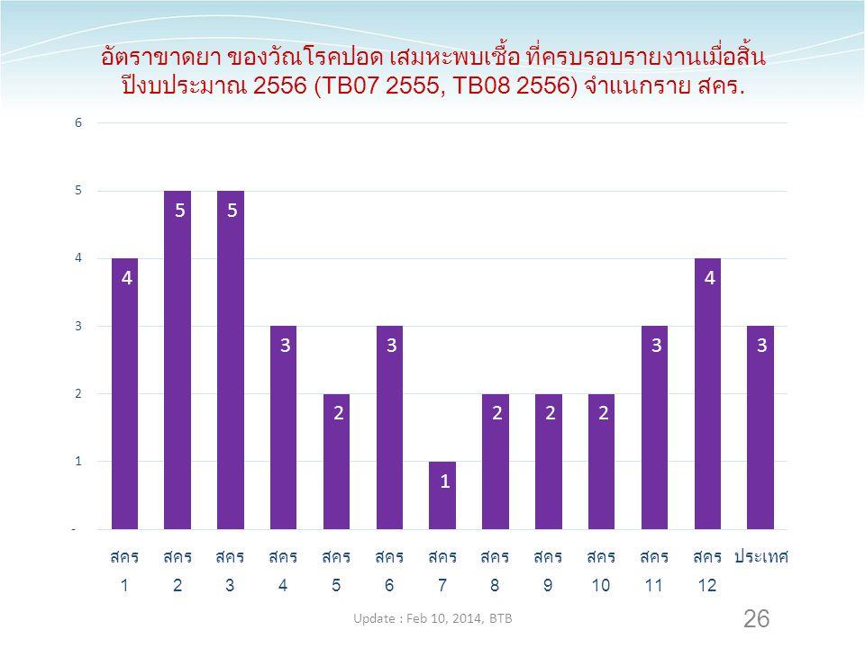 26 อัตราขาดยา ของวัณโรคปอด เสมหะพบเชื้อ ที่ครบรอบรายงานเมื่อสิ้น ปีงบประมาณ 2556 (TB07 2555, TB08 2556) จำแนกราย สคร. Update : Feb 10, 2014, BTB