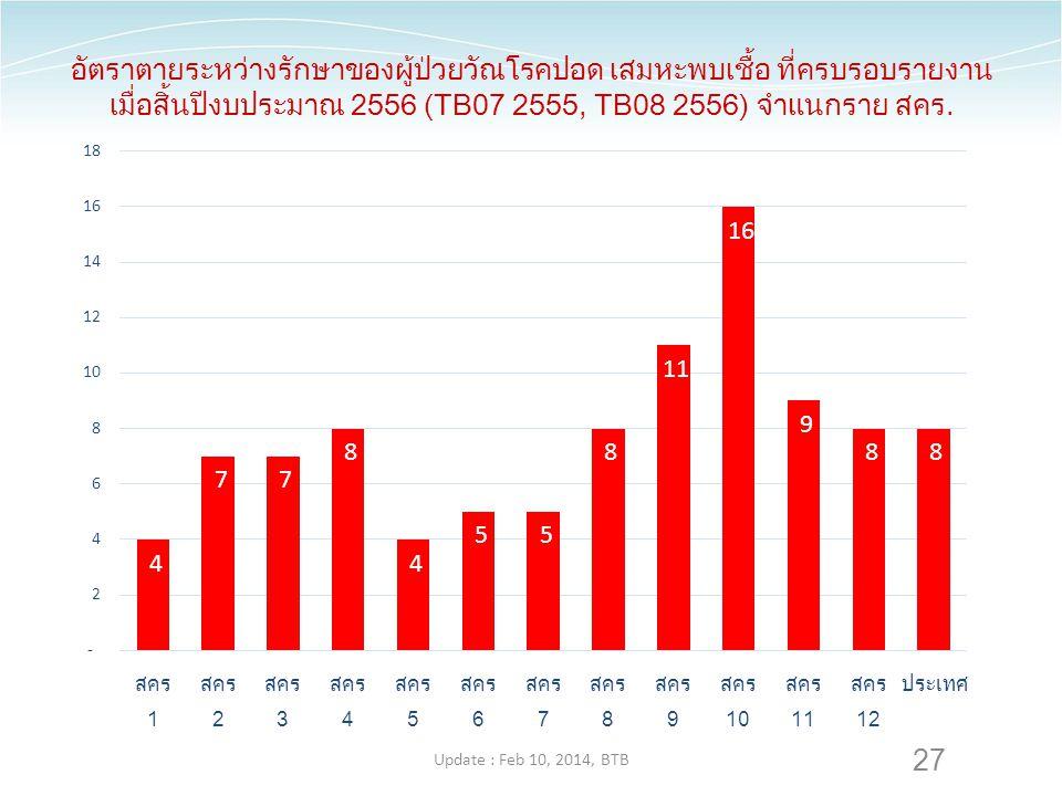 27 อัตราตายระหว่างรักษาของผู้ป่วยวัณโรคปอด เสมหะพบเชื้อ ที่ครบรอบรายงาน เมื่อสิ้นปีงบประมาณ 2556 (TB07 2555, TB08 2556) จำแนกราย สคร. Update : Feb 10,