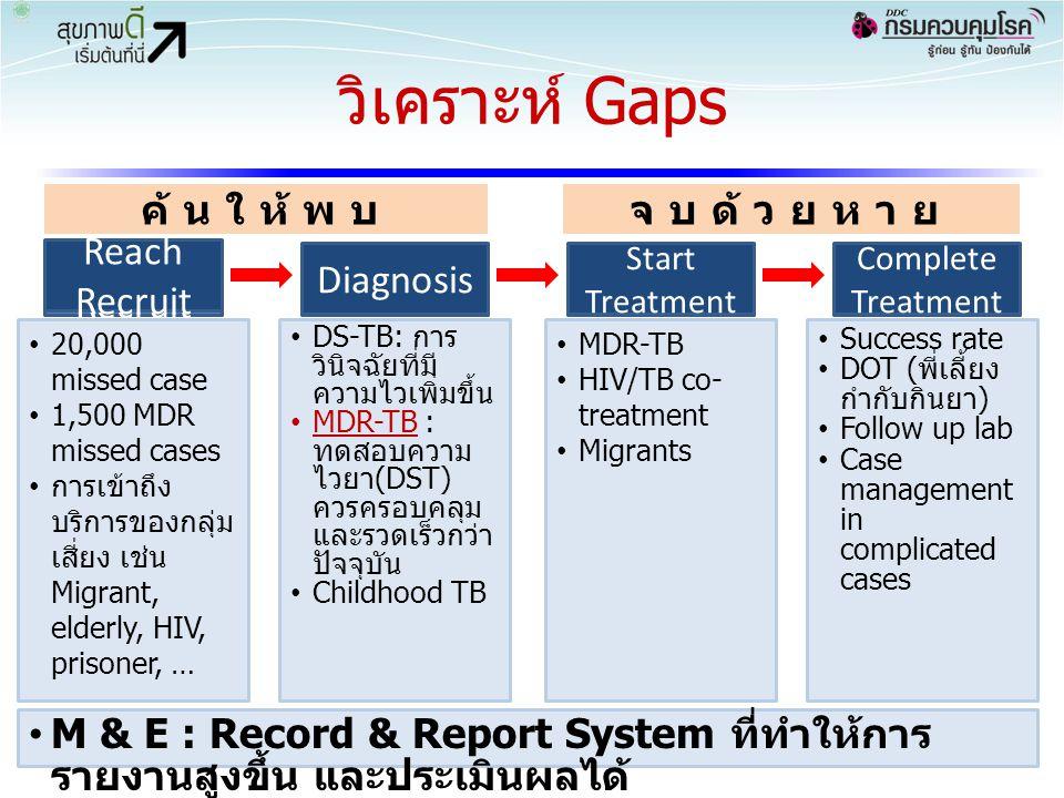 วิเคราะห์ Gaps 35 Reach Recruit TestTreatRetain ค้นให้พบจบด้วยหาย Reach Recruit Diagnosis Start Treatment Complete Treatment 20,000 missed case 1,500