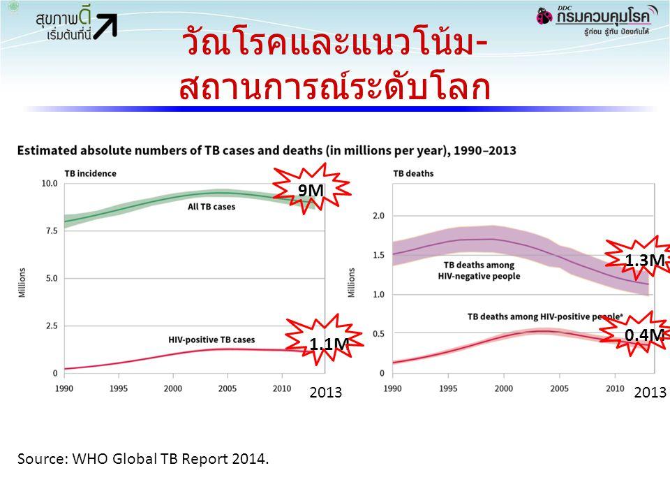 วัณโรคและแนวโน้ม- สถานการณ์ระดับโลก Source: WHO Global TB Report 2014. 9M 1.1M 2013 1.3M 0.4M