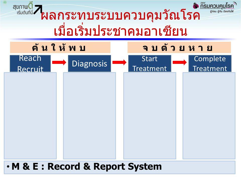 ผลกระทบระบบควบคุมวัณโรค เมื่อเริ่มประชาคมอาเซียน 45 RecruitTestTreatRetain ค้นให้พบจบด้วยหาย Reach Recruit Diagnosis Start Treatment Complete Treatmen