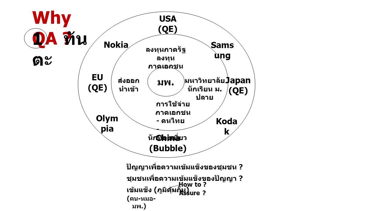 มพ. China (Bubble) ลงทุนภาครัฐ ลงทุน ภาคเอกชน Japan (QE) EU (QE) Nokia Sams ung USA (QE) มหาวิทยาลัย นักเรียน ม. ปลาย ส่งออก นำเข้า การใช้จ่าย ภาคเอกช