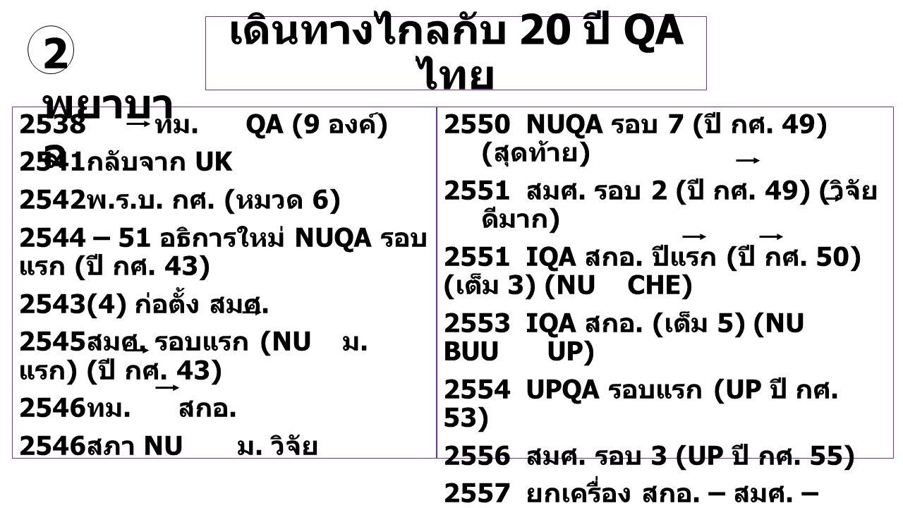 เดินทางไกลกับ 20 ปี QA ไทย 2538 ทม. QA (9 องค์ ) 2541 กลับจาก UK 2542 พ. ร. บ. กศ. ( หมวด 6) 2544 – 51 อธิการใหม่ NUQA รอบ แรก ( ปี กศ. 43) 2543(4) ก่