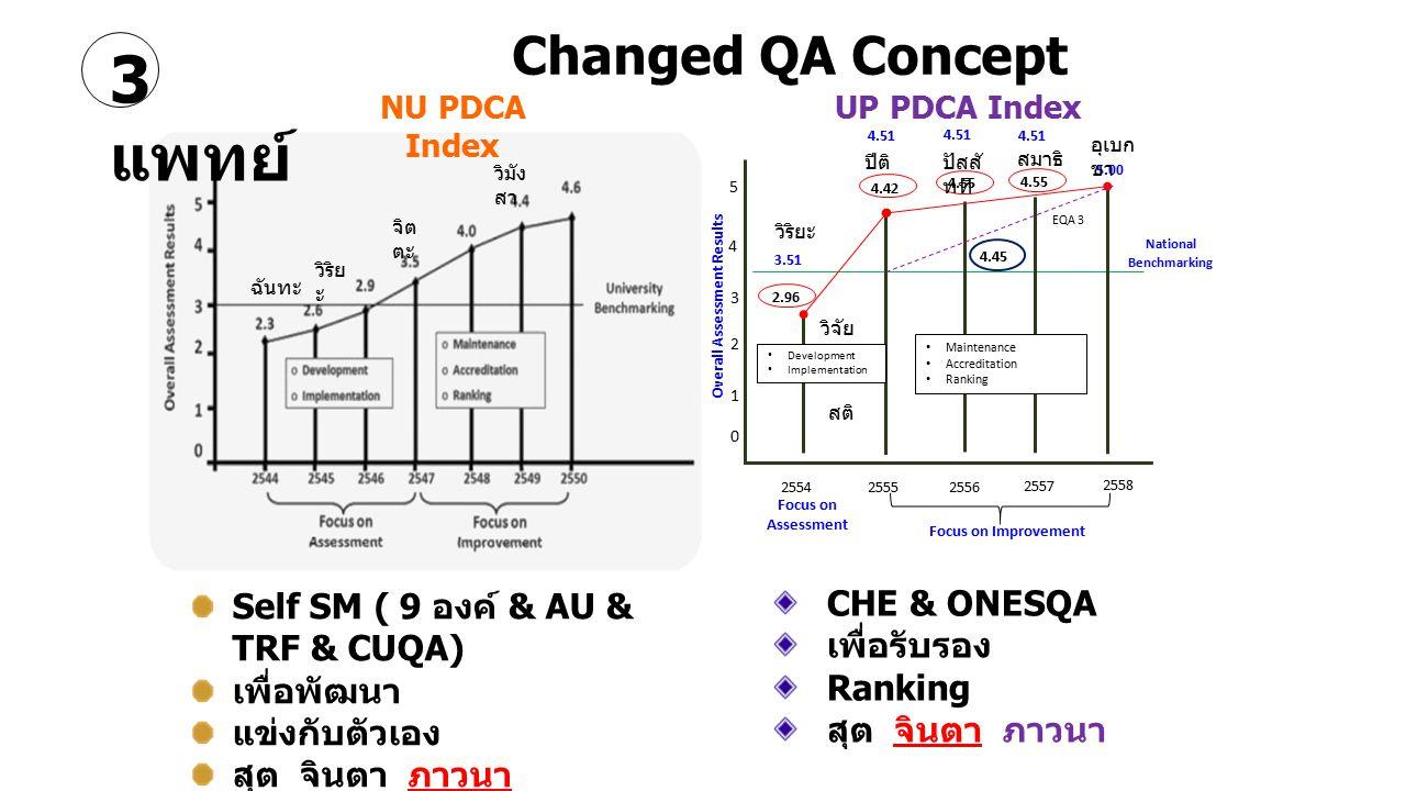 Changed QA Concept CHE & ONESQA เพื่อรับรอง Ranking สุต จินตา ภาวนา Self SM ( 9 องค์ & AU & TRF & CUQA) เพื่อพัฒนา แข่งกับตัวเอง สุต จินตา ภาวนา NU PD