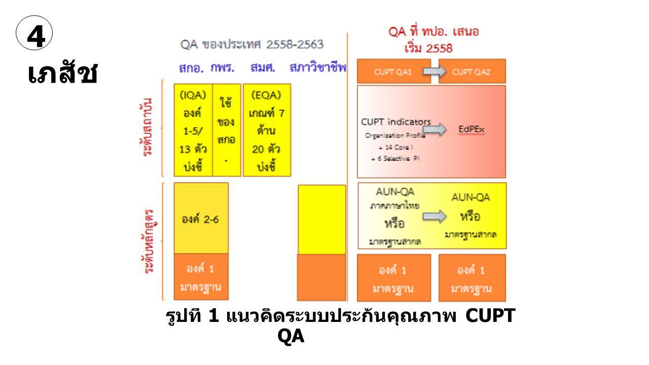 รูปที่ 1 แนวคิดระบบประกันคุณภาพ CUPT QA 4 เภสัช