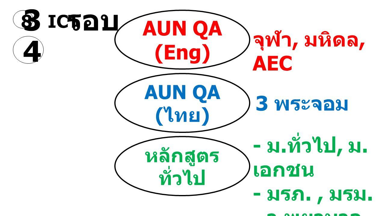 3 รอบ 4 AUN QA (Eng) AUN QA ( ไทย ) หลักสูตร ทั่วไป จุฬา, มหิดล, AEC 3 พระจอม - ม. ทั่วไป, ม. เอกชน - มรภ., มรม. - ว. พยาบาล 8 ICT