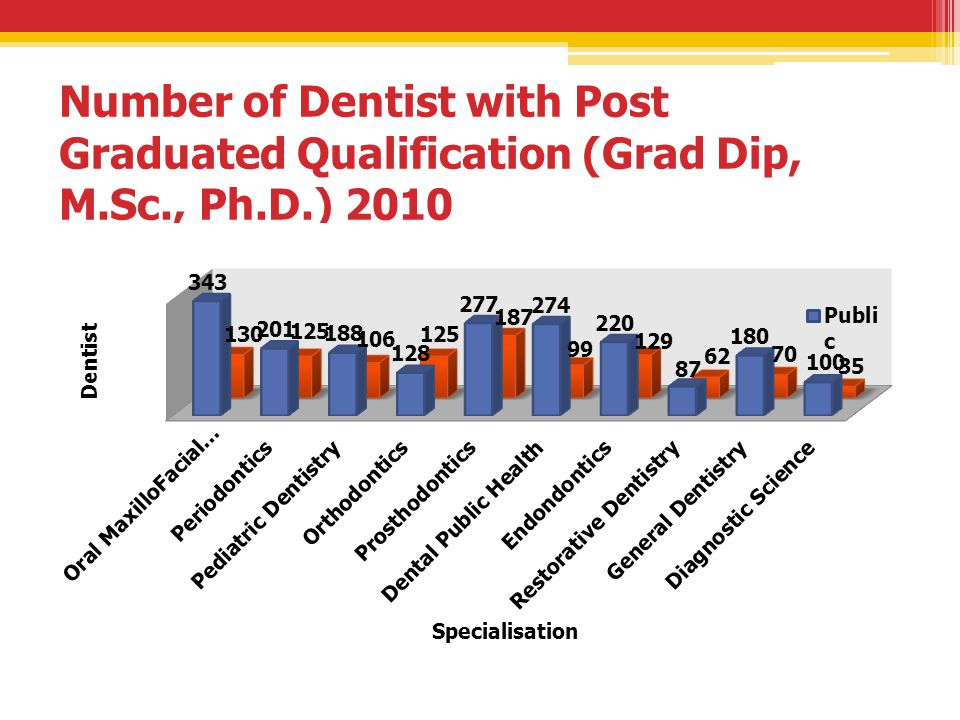 Number of Dentist with Post Graduated Qualification (Grad Dip, M.Sc., Ph.D.) 2010