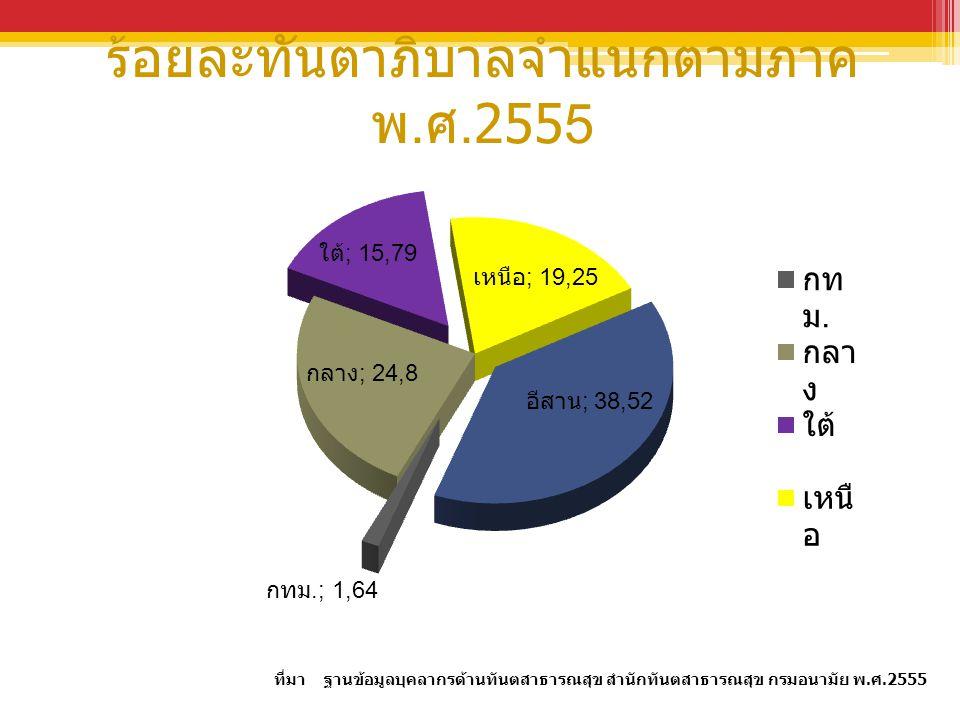 ร้อยละทันตาภิบาลจำแนกตามภาค พ. ศ.2555 ที่มา ฐานข้อมูลบุคลากรด้านทันตสาธารณสุข สำนักทันตสาธารณสุข กรมอนามัย พ.ศ.2555