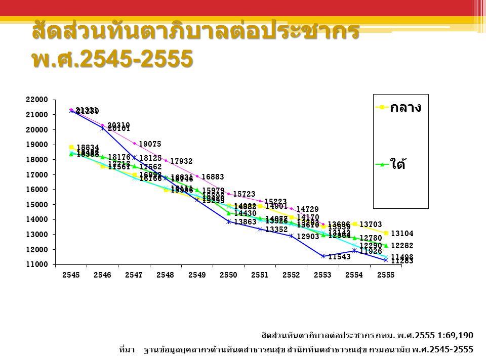 สัดส่วนทันตาภิบาลต่อประชากร พ. ศ.2545-2555 สัดส่วนทันตาภิบาลต่อประชากร กทม. พ.ศ.2555 1:69,190 ที่มา ฐานข้อมูลบุคลากรด้านทันตสาธารณสุข สำนักทันตสาธารณส