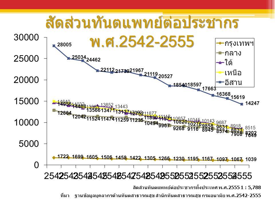 สัดส่วนทันตแพทย์ต่อประชากร พ. ศ.2542-2555 สัดส่วนทันตแพทย์ต่อประชากรทั้งประเทศ พ.ศ.2555 1 : 5,788 ที่มา ฐานข้อมูลบุคลากรด้านทันตสาธารณสุข สำนักทันตสาธ