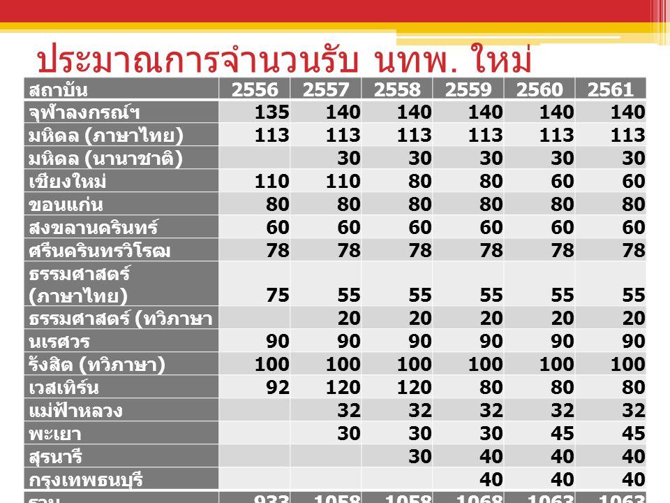 ประมาณการจำนวนรับ นทพ. ใหม่ สถาบัน 255625572558255925602561 จุฬาลงกรณ์ฯ 135140 มหิดล ( ภาษาไทย ) 113 มหิดล ( นานาชาติ ) 30 เชียงใหม่ 110 80 60 ขอนแก่น