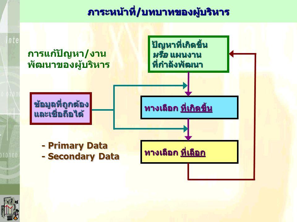 ปัญหาที่เกิดขึ้น หรือ แผนงาน ที่กำลังพัฒนา ทางเลือก ที่เกิดขึ้น ทางเลือก ที่เลือก ข้อมูลที่ถูกต้องและเชื่อถือได้ - Primary Data - Secondary Data การแก้ปัญหา/งาน พัฒนาของผู้บริหาร ภาระหน้าที่/บทบาทของผู้บริหาร