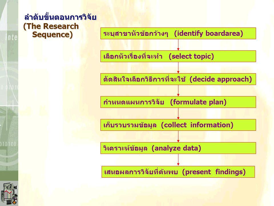 ลำดับขั้นตอนการวิจัย ลำดับขั้นตอนการวิจัย (The Research (The Research Sequence) Sequence) ระบุสาขาหัวข้อกว้างๆ (identify boardarea) เลือกหัวเรื่องที่จะทำ (select topic) ตัดสินใจเลือกวิธีการที่จะใช้ (decide approach) กำหนดแผนการวิจัย (formulate plan) เก็บรวบรวมข้อมูล (collect information) วิเคราะห์ข้อมูล (analyze data) เสนอผลการวิจัยที่ค้นพบ (present findings)