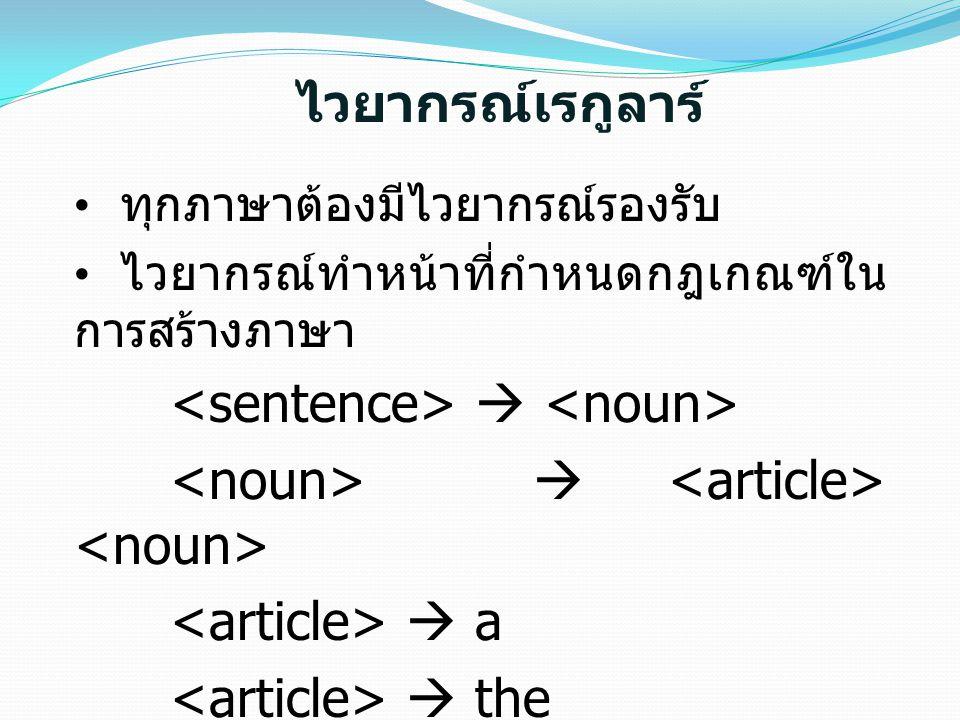 ไวยากรณ์เรกูลาร์ ทุกภาษาต้องมีไวยากรณ์รองรับ ไวยากรณ์ทำหน้าที่กำหนดกฎเกณฑ์ใน การสร้างภาษา   a  the  doc