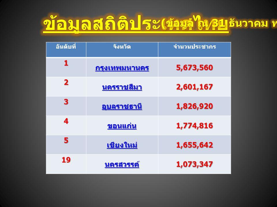อันดับที่จังหวัดจำนวนประชากร1 กรุงเทพมหานคร 5,673,560 2 นครราชสีมา 2,601,167 3 อุบลราชธานี 1,826,920 4 ขอนแก่น 1,774,816 5 เชียงใหม่ 1,655,642 19 นครส