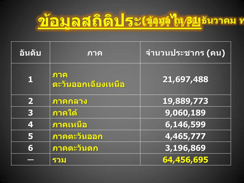 อันดับภาค จำนวนประชากร ( คน ) 1 ภาค ตะวันออกเฉียงเหนือ 21,697,488 2ภาคกลาง19,889,773 3ภาคใต้9,060,189 4ภาคเหนือ6,146,599 5ภาคตะวันออก4,465,777 6ภาคตะว