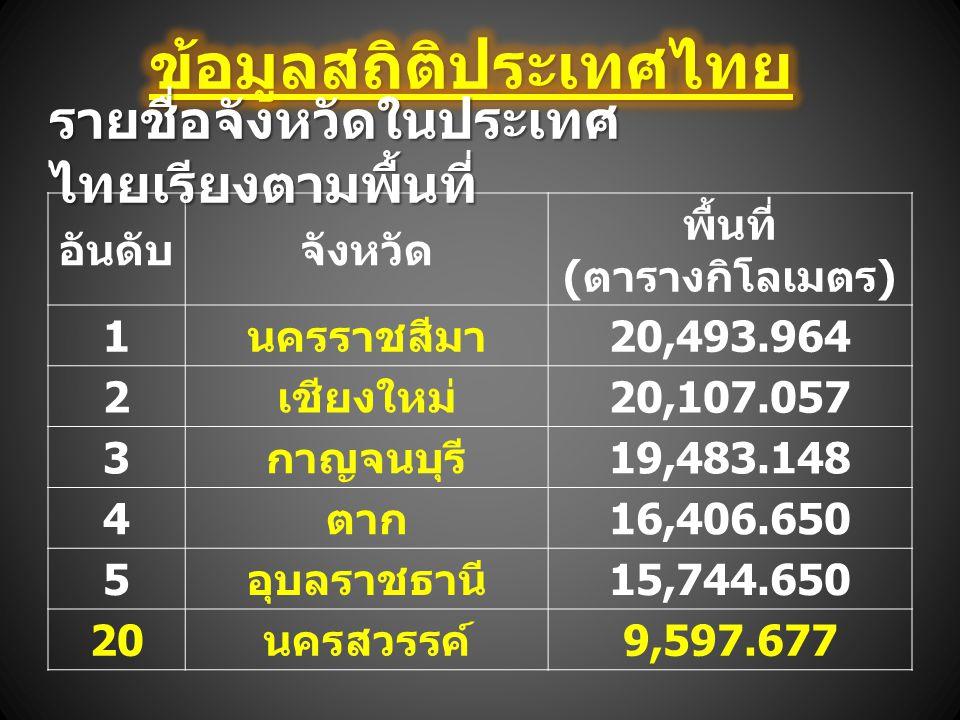 อันดับจังหวัด พื้นที่ ( ตารางกิโลเมตร ) 1 นครราชสีมา 20,493.964 2 เชียงใหม่ 20,107.057 3 กาญจนบุรี 19,483.148 4 ตาก 16,406.650 5 อุบลราชธานี 15,744.65