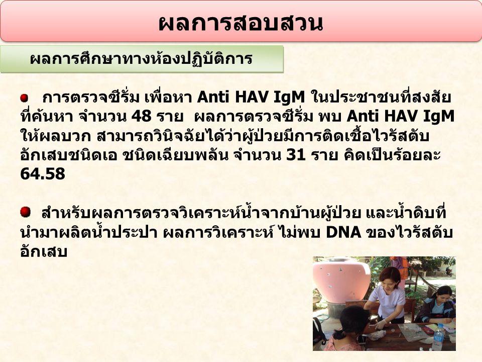 ผลการสอบสวน ผลการศึกษาทางห้องปฏิบัติการ การตรวจซีรั่ม เพื่อหา Anti HAV IgM ในประชาชนที่สงสัย ที่ค้นหา จำนวน 48 ราย ผลการตรวจซีรั่ม พบ Anti HAV IgM ให้
