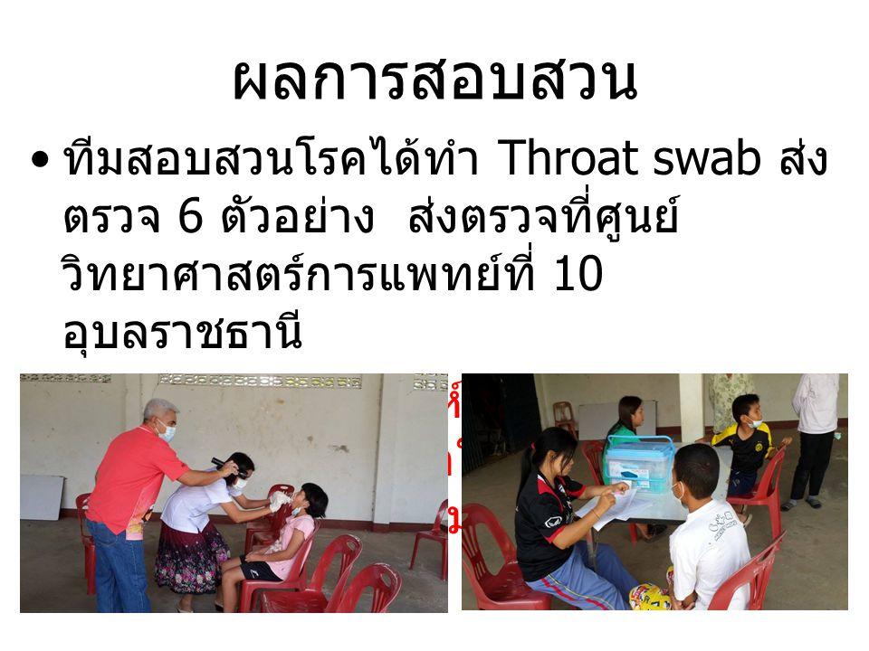 ผลการสอบสวน ทีมสอบสวนโรคได้ทำ Throat swab ส่ง ตรวจ 6 ตัวอย่าง ส่งตรวจที่ศูนย์ วิทยาศาสตร์การแพทย์ที่ 10 อุบลราชธานี ผลการตรวจวิเคราะห์พบสารพันธุกรรม ของเชื้อไวรัสไข้หวัดใหญ่ ชนิด A (H1N1/2009) ทั้งหมด